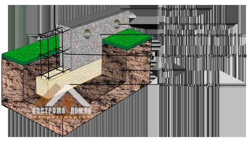 Как сделать фундамент для дома одноэтажного дома
