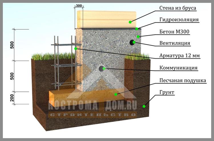 Восстановление фундамента деревянного дома цена в Химках