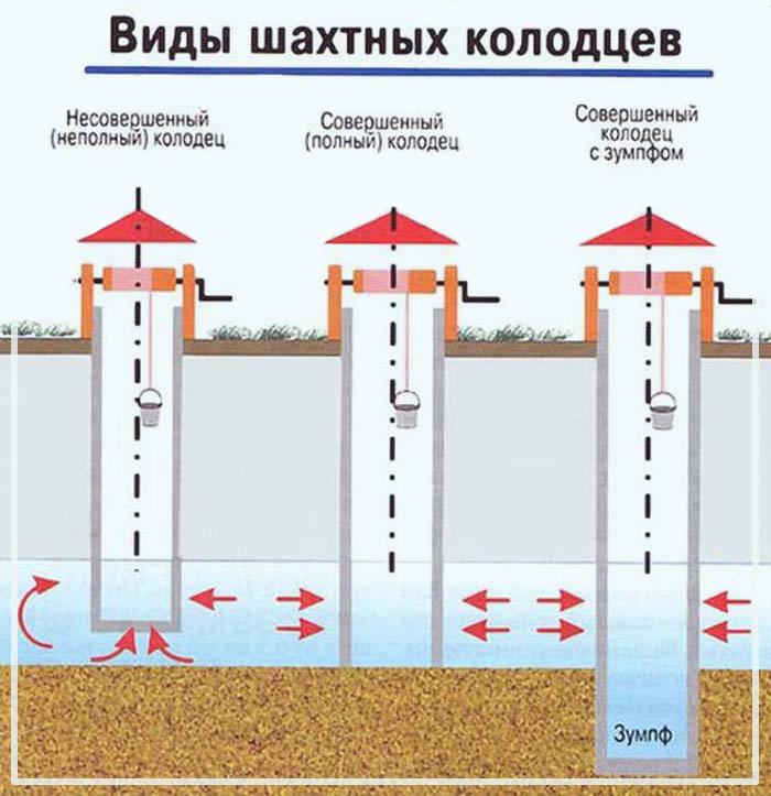 Как сделать питьевой колодец