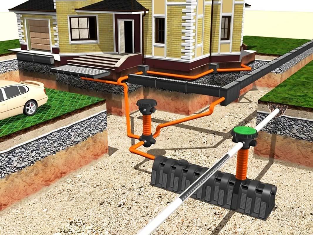 Дождевая канализация: устройство и оборудование